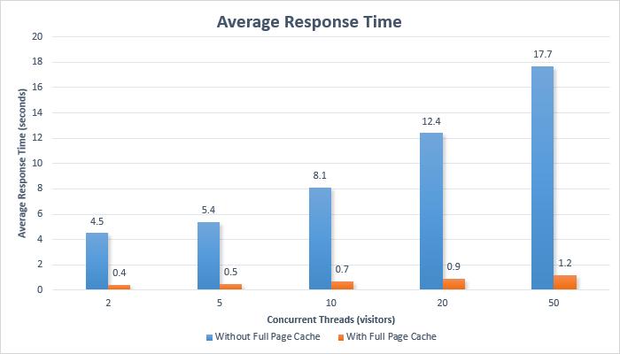Average time complete dissertation
